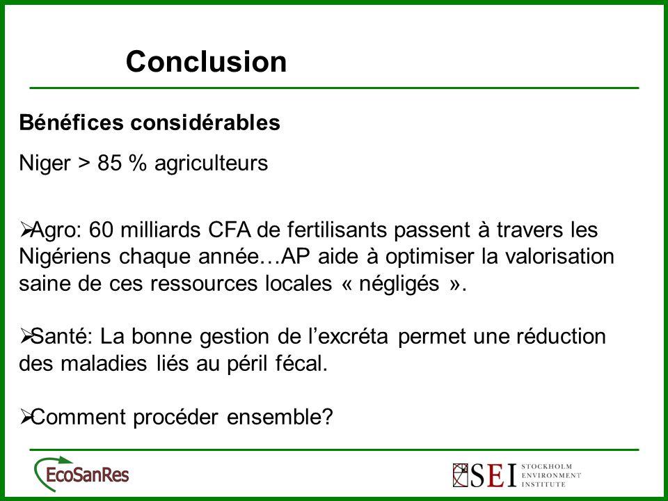 Bénéfices considérables Niger > 85 % agriculteurs  Agro: 60 milliards CFA de fertilisants passent à travers les Nigériens chaque année…AP aide à optimiser la valorisation saine de ces ressources locales « négligés ».