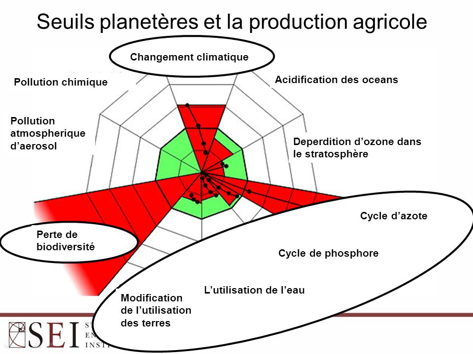 Agriculture durable: presentement et dans l'avenir 20-30% de gaz à l'effet de serre ont l'origine du secteur agricole 2050 il y a encore 2-3 milliards des hommes à nourrir et 80% habitent dans les pays en developpement Terres arables, eau et phosphore sont des facteurs limitantes Agriculture couvre 35% de la surface mondiale