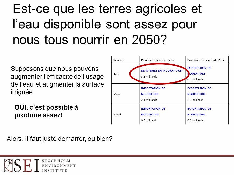Est-ce que les terres agricoles et l'eau disponible sont assez pour nous tous nourrir en 2050.