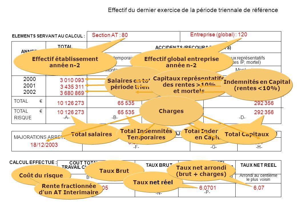 - E- -A- -B- -C- -D- Montant Montant Montant 2000 2001 2002 ANNEE TOTAL DES SALAIRES ACCIDENTS (RECOURS DEDUITS) Indemnités temporaires Indemnités en