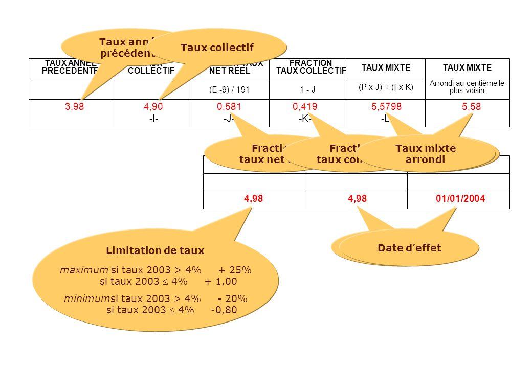 TAUX NET ECRETEDATE D'EFFETTAUX APPLICABLE 4,98 01/01/2004 4,98 Arrondi au centième le plus voisin (E -9) / 1911 - J (P x J) + (I x K) TAUX ANNEE PREC
