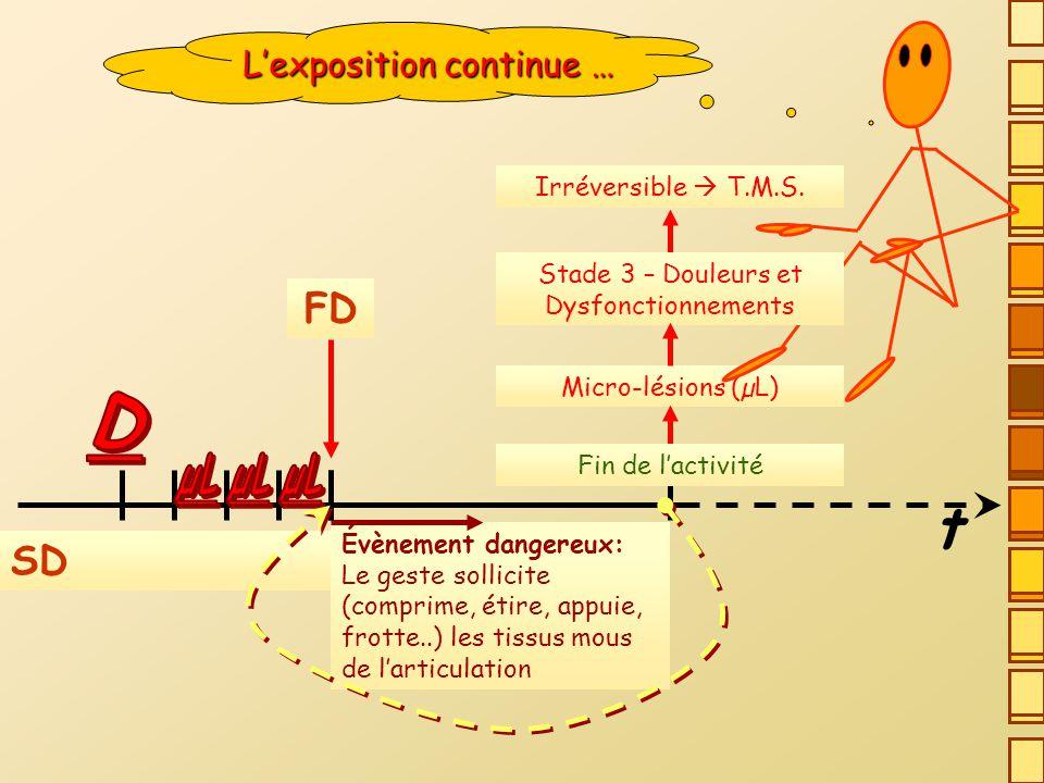 t Évènement dangereux: Le geste sollicite (comprime, étire, appuie, frotte..) les tissus mous de l'articulation SD FD Micro-lésions (µL) Irréversible  T.M.S.