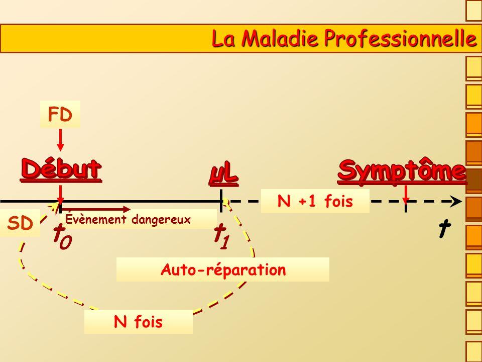 FD N fois SD Évènement dangereux 1 t 0 t La Maladie Professionnelle La Maladie Professionnelle Auto-réparation t N +1 fois
