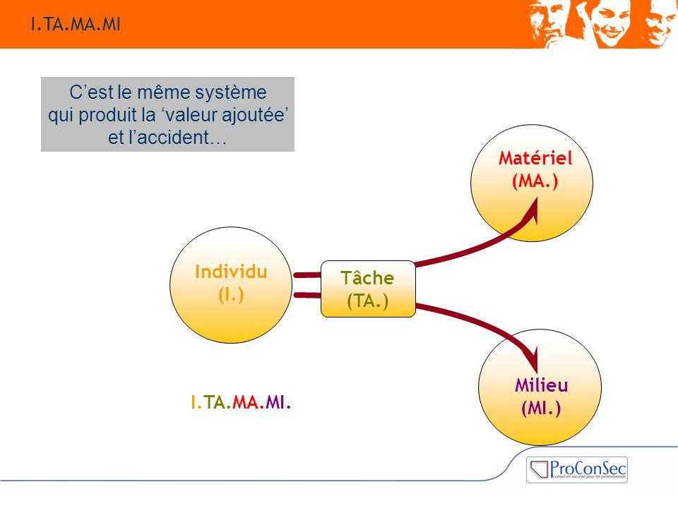 Matériel (MA.) Individu (I.) Milieu (MI.) Tâche (TA.) I.TA.MA.MI. C'est le même système qui produit la 'valeur ajoutée' et l'accident… I.TA.MA.MI