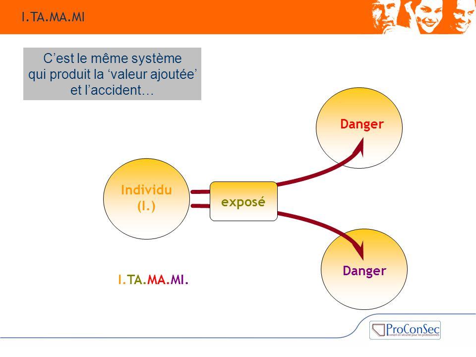 Danger Individu (I.) Danger exposé I.TA.MA.MI. C'est le même système qui produit la 'valeur ajoutée' et l'accident… I.TA.MA.MI