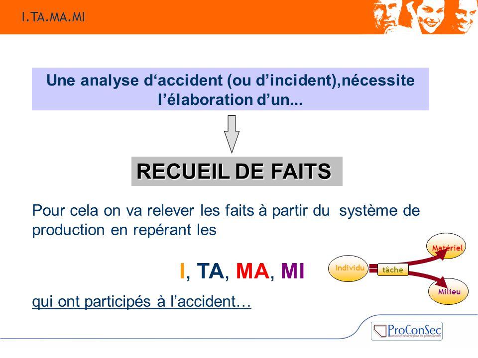 Une analyse d'accident (ou d'incident),nécessite l'élaboration d'un... Pour cela on va relever les faits à partir du système de production en repérant