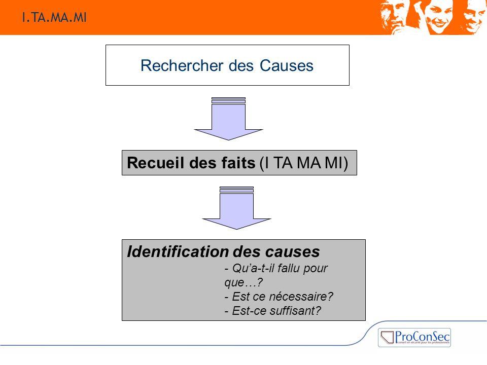Rechercher des Causes Recueil des faits (I TA MA MI) Identification des causes - Qu'a-t-il fallu pour que…? - Est ce nécessaire? - Est-ce suffisant? I