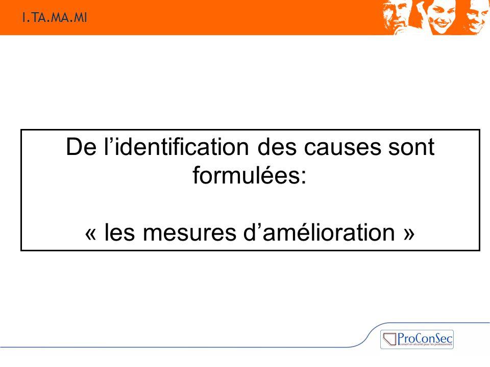 De l'identification des causes sont formulées: « les mesures d'amélioration » I.TA.MA.MI
