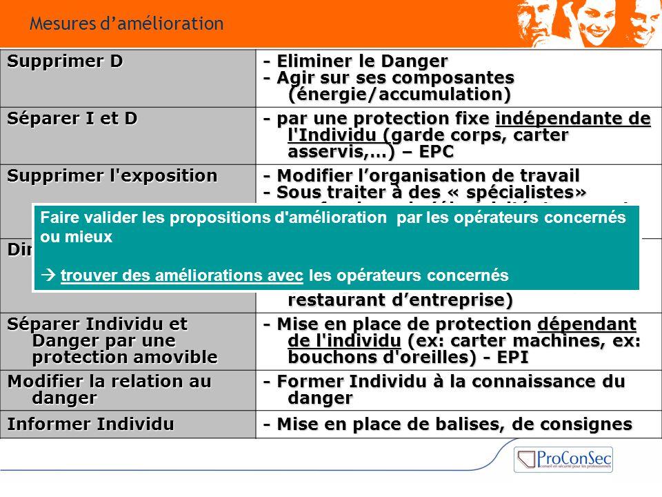 Supprimer D - Eliminer le Danger - Agir sur ses composantes (énergie/accumulation) Séparer I et D - par une protection fixe indépendante de l'Individu