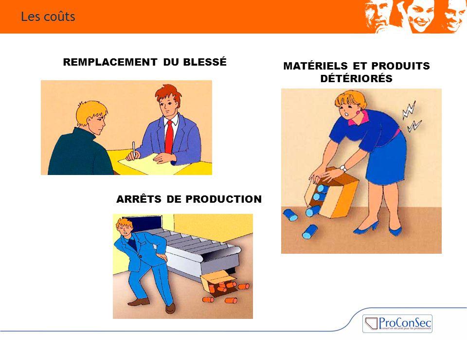 REMPLACEMENT DU BLESSÉ ARRÊTS DE PRODUCTION MATÉRIELS ET PRODUITS DÉTÉRIORÉS Les coûts