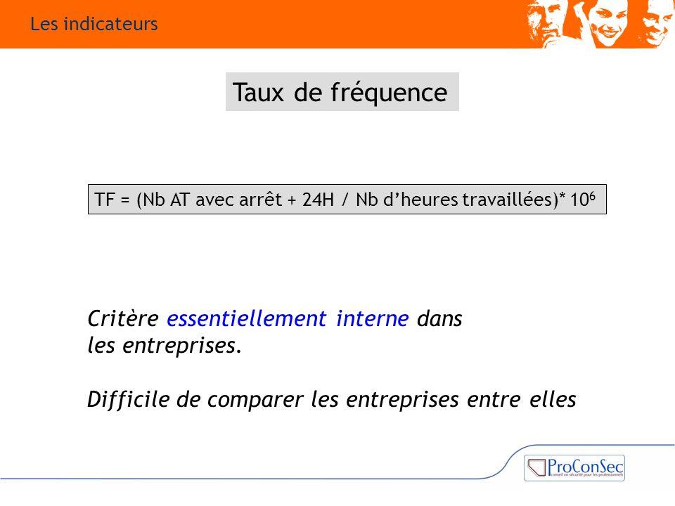 Taux de fréquence Critère essentiellement interne dans les entreprises. Difficile de comparer les entreprises entre elles TF = (Nb AT avec arrêt + 24H