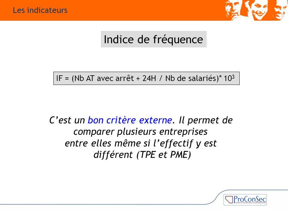 Indice de fréquence C'est un bon critère externe. Il permet de comparer plusieurs entreprises entre elles même si l'effectif y est différent (TPE et P