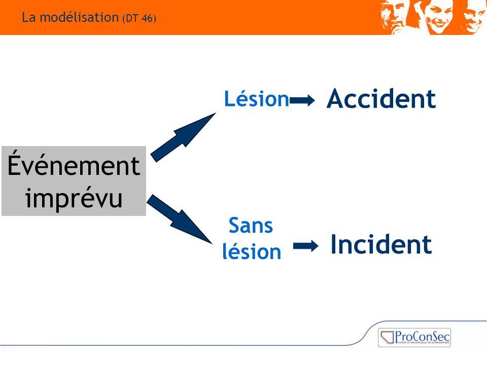 Événement imprévu Lésion Accident Sans lésion Incident La modélisation (DT 46)