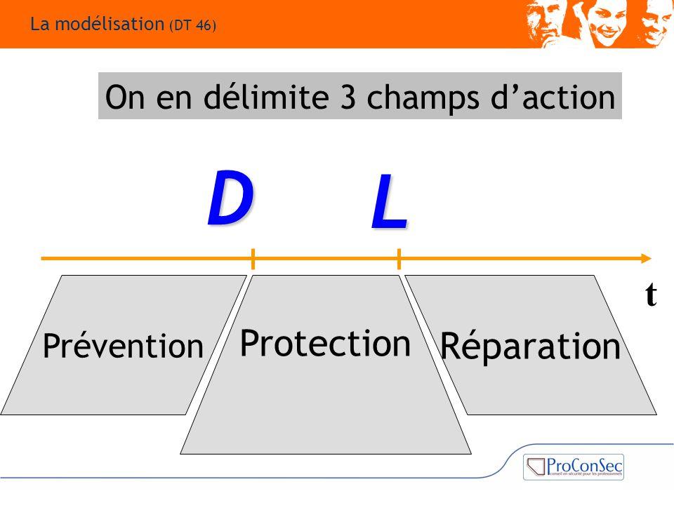AvantPendantAprès D t Réparation Protection Prévention On en délimite 3 champs d'action L La modélisation (DT 46)