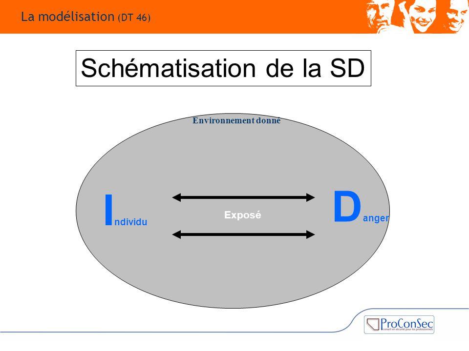 Environnement donné I ndividu D anger Exposé Schématisation de la SD La modélisation (DT 46)