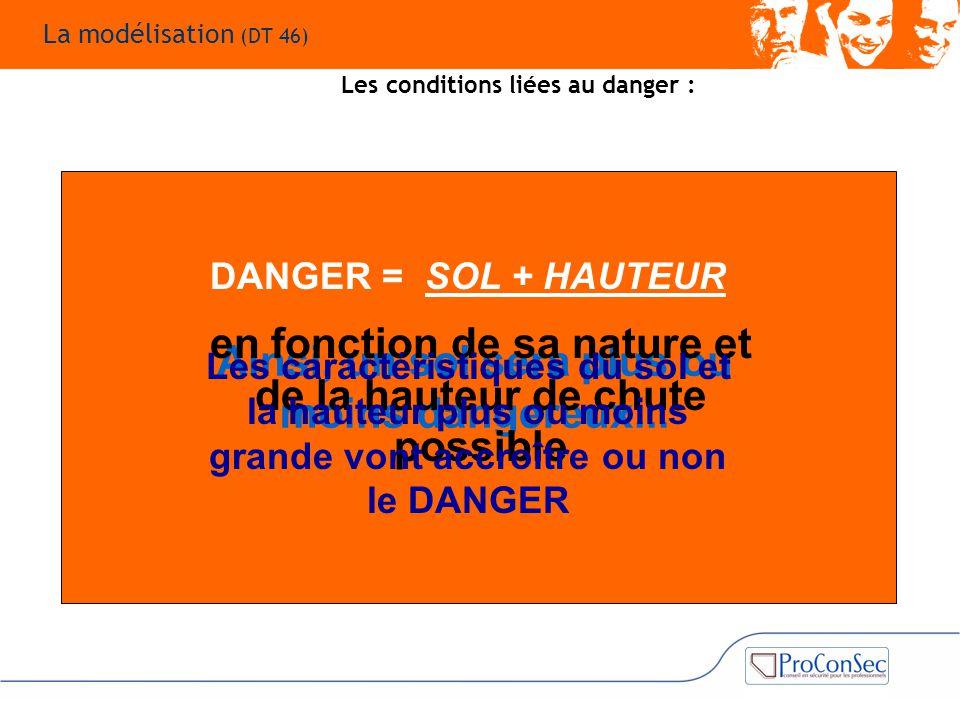 Ainsi, un sol sera plus ou moins dangereux... en fonction de sa nature et de la hauteur de chute possible DANGER = SOL + HAUTEUR Les caractéristiques