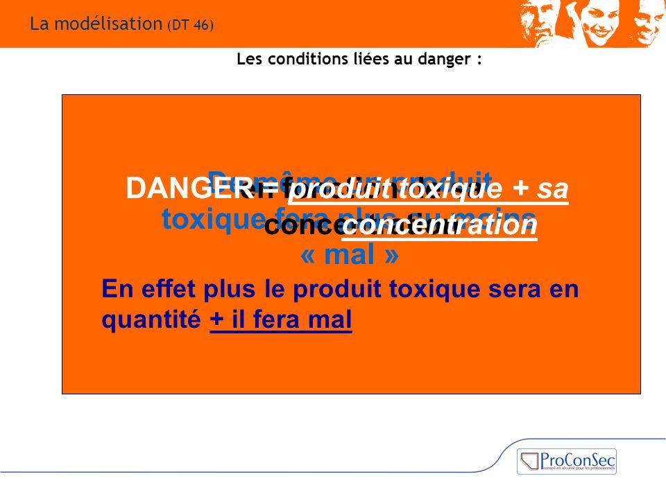 De même un produit toxique fera plus ou moins « mal » en fonction de sa concentration DANGER = produit toxique + sa concentration En effet plus le pro