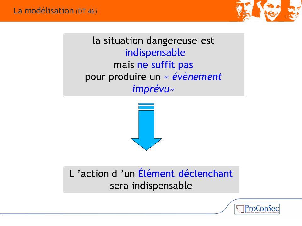 la situation dangereuse est indispensable mais ne suffit pas pour produire un « évènement imprévu» L 'action d 'un Élément déclenchant sera indispensa