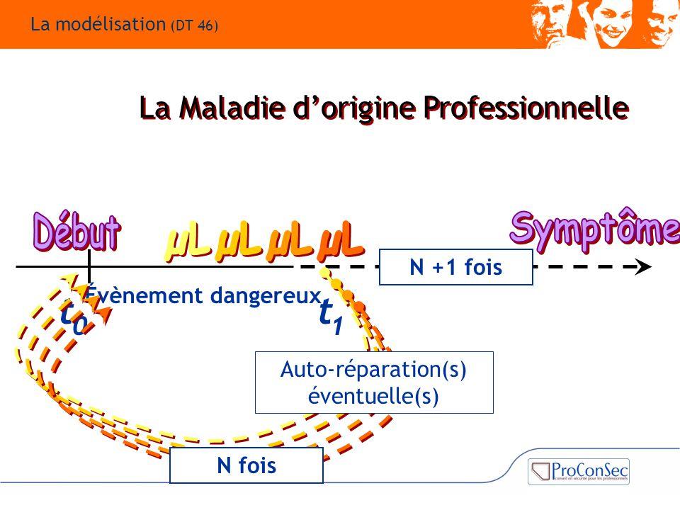 Évènement dangereux 1 t 0 t N +1 fois N fois Auto-réparation(s) éventuelle(s) La Maladie d'origine Professionnelle La modélisation (DT 46)