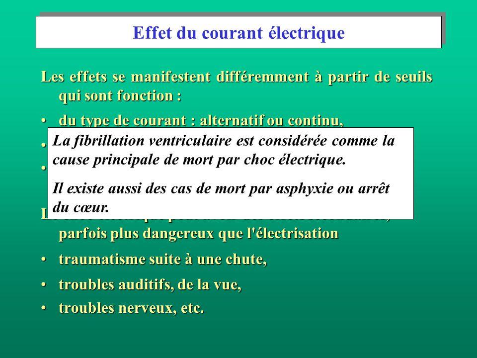 Le seuil de fibrillation ventriculaire dépend : des paramètres physiologiques (anatomie du corps, état des fonctions cardiaques, etc.)des paramètres physiologiques (anatomie du corps, état des fonctions cardiaques, etc.) des paramètres électriques (durée et parcours du courant, forme de courant, etc.)des paramètres électriques (durée et parcours du courant, forme de courant, etc.) En courant alternatif (50 ou 60 Hz), le seuil de fibrillation décroît considérablement si la durée de passage du courant est prolongée au-delà d un cycle cardiaque En courant alternatif (50 ou 60 Hz), le seuil de fibrillation décroît considérablement si la durée de passage du courant est prolongée au-delà d un cycle cardiaque.