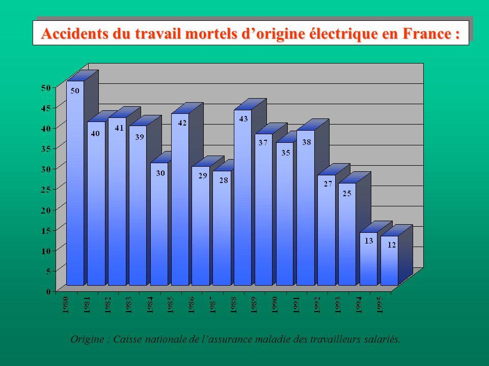 Accidents du travail d'origine électrique en France : Origine : Caisse nationale de l'assurance maladie des travailleurs salariés.