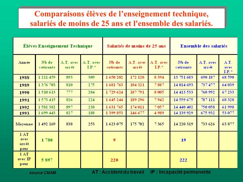 source CNAM AT : Accident du travail IP : Incapacité permanente Comparaisons élèves de l'enseignement technique, salariés de moins de 25 ans et l ensemble des salariés.