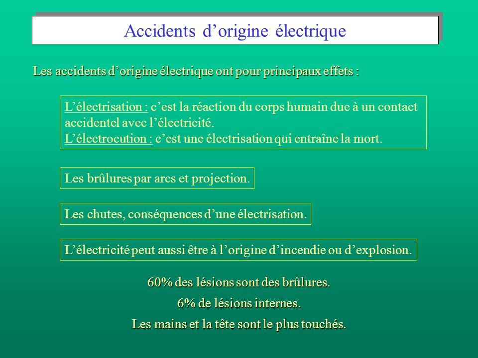 Accidents d'origine électrique Les brûlures par arcs et projection.