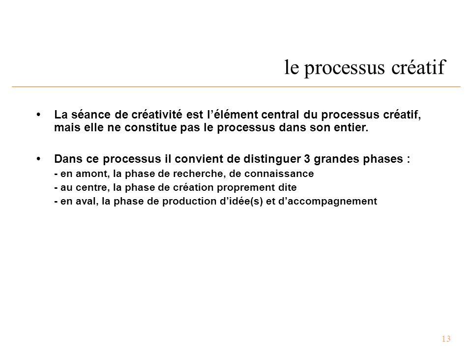13 le processus créatif La séance de créativité est l'élément central du processus créatif, mais elle ne constitue pas le processus dans son entier.
