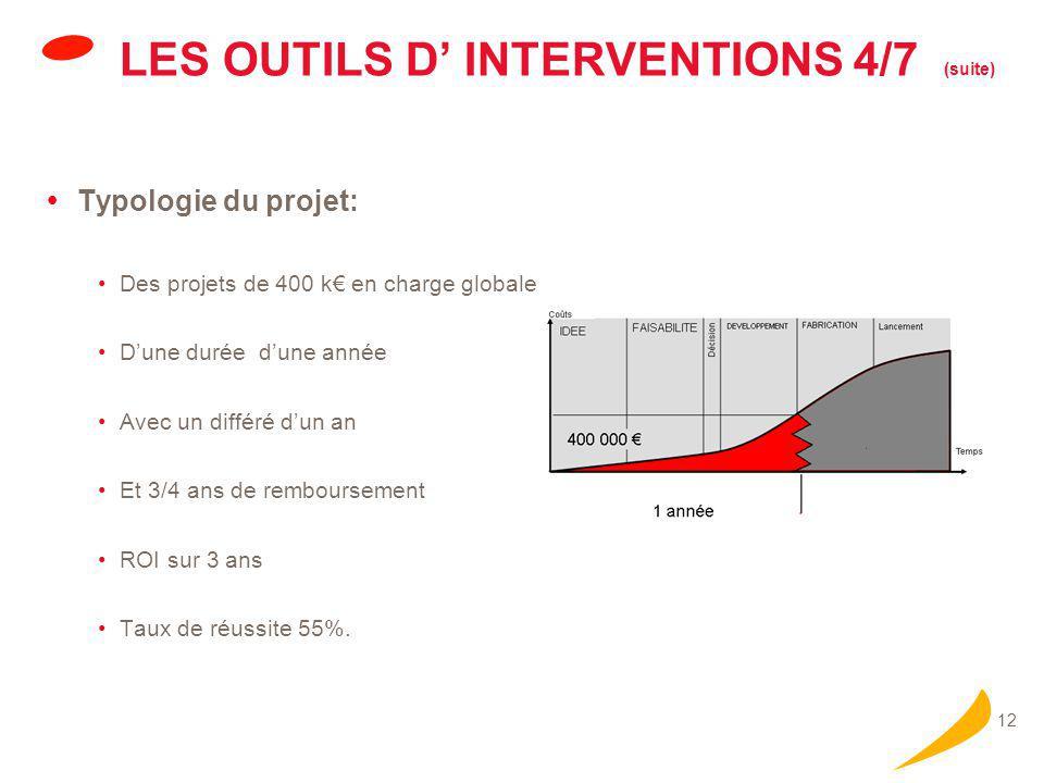 12 LES OUTILS D' INTERVENTIONS 4/7 (suite)  Typologie du projet: Des projets de 400 k€ en charge globale D'une durée d'une année Avec un différé d'un an Et 3/4 ans de remboursement ROI sur 3 ans Taux de réussite 55%.