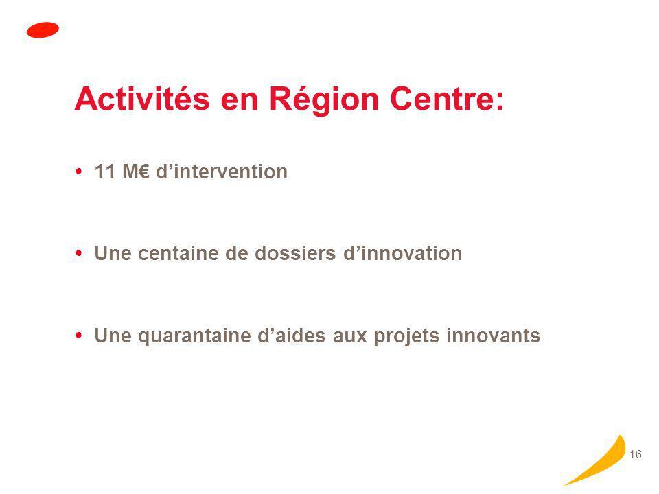16 Activités en Région Centre:  11 M€ d'intervention  Une centaine de dossiers d'innovation  Une quarantaine d'aides aux projets innovants
