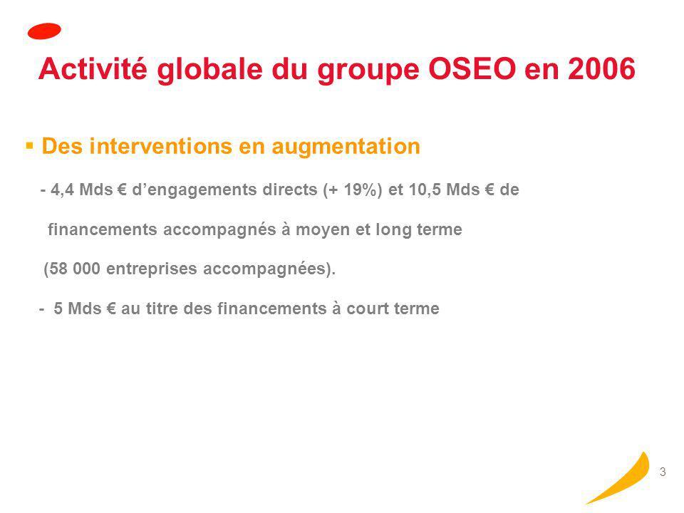 3  Des interventions en augmentation - 4,4 Mds € d'engagements directs (+ 19%) et 10,5 Mds € de financements accompagnés à moyen et long terme (58 00