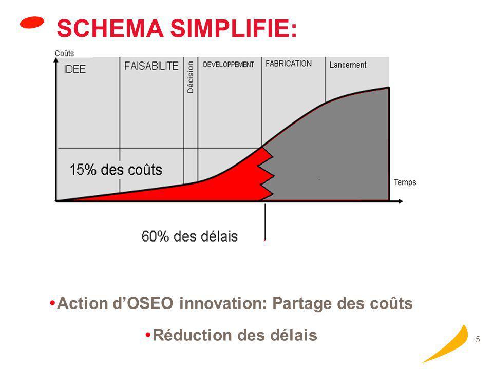 5 SCHEMA SIMPLIFIE:  Action d'OSEO innovation: Partage des coûts  Réduction des délais