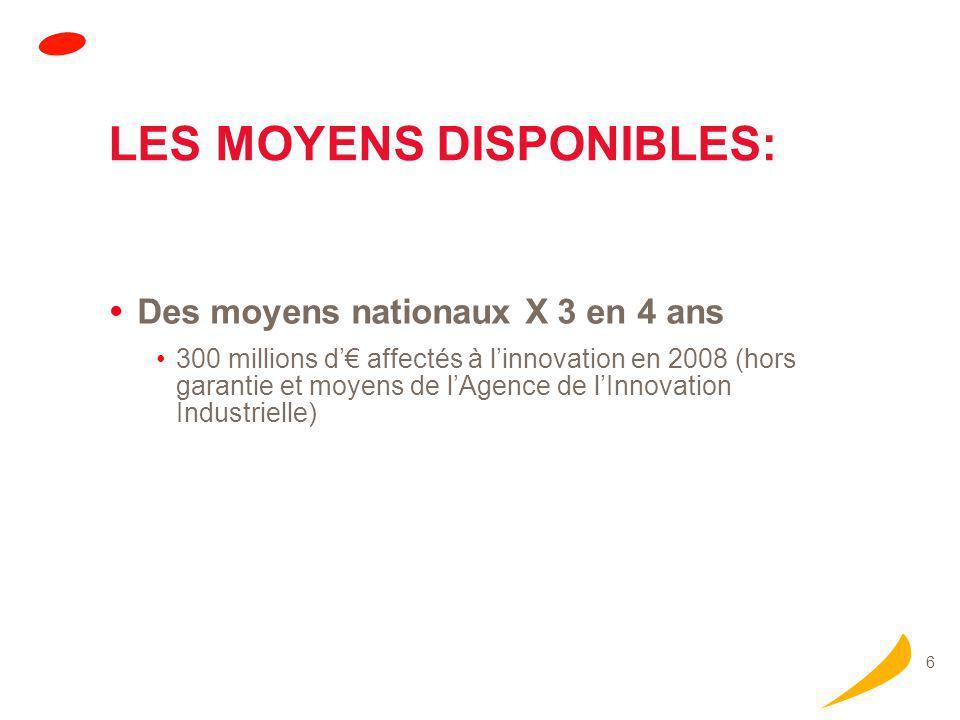 6 LES MOYENS DISPONIBLES:  Des moyens nationaux X 3 en 4 ans 300 millions d'€ affectés à l'innovation en 2008 (hors garantie et moyens de l'Agence de