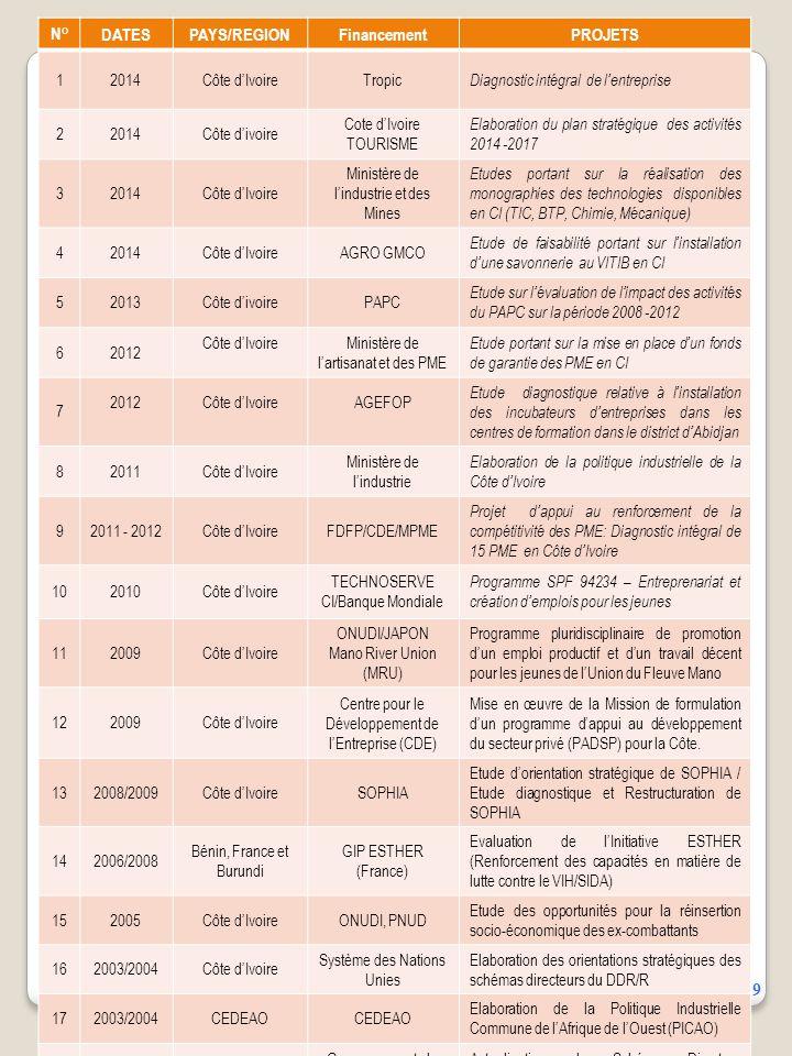 9 N°DATESPAYS/REGIONFinancementPROJETS 12014Côte d'IvoireTropic Diagnostic intégral de l'entreprise 22014Côte d'ivoire Cote d'Ivoire TOURISME Elaboration du plan stratégique des activités 2014 -2017 32014Côte d'Ivoire Ministère de l'industrie et des Mines Etudes portant sur la réalisation des monographies des technologies disponibles en CI (TIC, BTP, Chimie, Mécanique) 42014Côte d'IvoireAGRO GMCO Etude de faisabilité portant sur l'installation d'une savonnerie au VITIB en CI 52013Côte d'ivoirePAPC Etude sur l'évaluation de l'impact des activités du PAPC sur la période 2008 -2012 62012 Côte d'IvoireMinistère de l'artisanat et des PME Etude portant sur la mise en place d'un fonds de garantie des PME en CI 7 2012Côte d'IvoireAGEFOP Etude diagnostique relative à l'installation des incubateurs d'entreprises dans les centres de formation dans le district d'Abidjan 82011Côte d'Ivoire Ministère de l'industrie Elaboration de la politique industrielle de la Côte d'Ivoire 92011 - 2012Côte d'IvoireFDFP/CDE/MPME Projet d'appui au renforcement de la compétitivité des PME: Diagnostic intégral de 15 PME en Côte d'Ivoire 102010Côte d'Ivoire TECHNOSERVE CI/Banque Mondiale Programme SPF 94234 – Entreprenariat et création d'emplois pour les jeunes 112009Côte d'Ivoire ONUDI/JAPON Mano River Union (MRU) Programme pluridisciplinaire de promotion d'un emploi productif et d'un travail décent pour les jeunes de l'Union du Fleuve Mano 122009Côte d'Ivoire Centre pour le Développement de l'Entreprise (CDE) Mise en œuvre de la Mission de formulation d'un programme d'appui au développement du secteur privé (PADSP) pour la Côte.