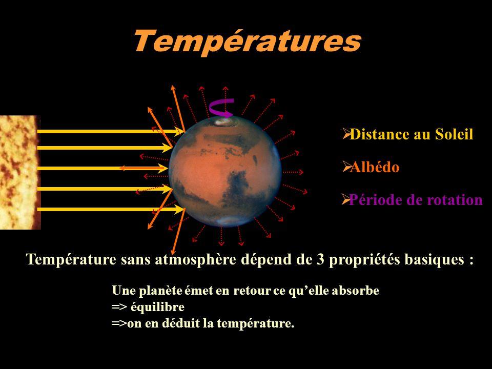 Température sans atmosphère dépend de 3 propriétés basiques : Températures  Distance au Soleil Une planète émet en retour ce qu'elle absorbe => équil