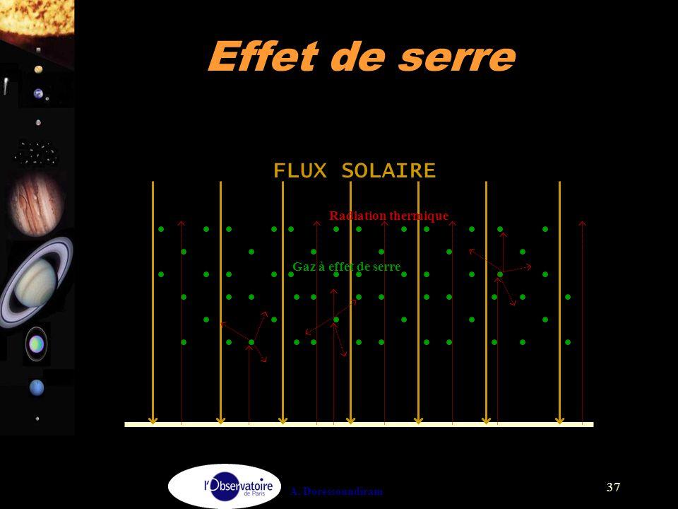 A. Doressoundiram 37 Effet de serre FLUX SOLAIRE Gaz à effet de serre Radiation thermique