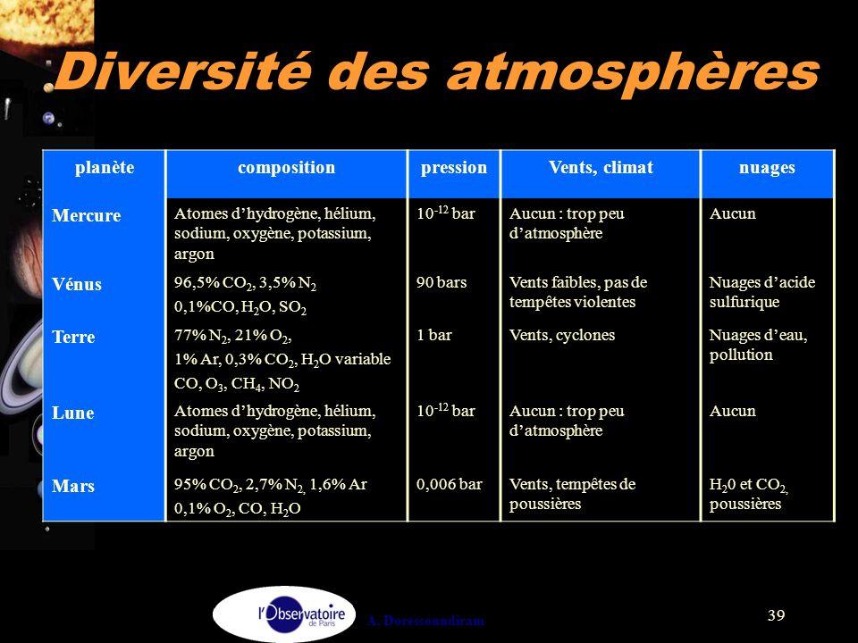 A. Doressoundiram 39 planètecompositionpressionVents, climatnuages Mercure Atomes d'hydrogène, hélium, sodium, oxygène, potassium, argon 10 -12 barAuc