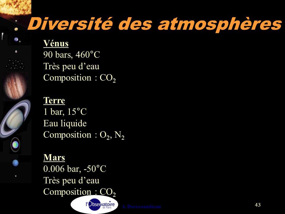 A. Doressoundiram 43 Vénus 90 bars, 460°C Très peu d'eau Composition : CO 2 Terre 1 bar, 15°C Eau liquide Composition : O 2, N 2 Mars 0.006 bar, -50°C