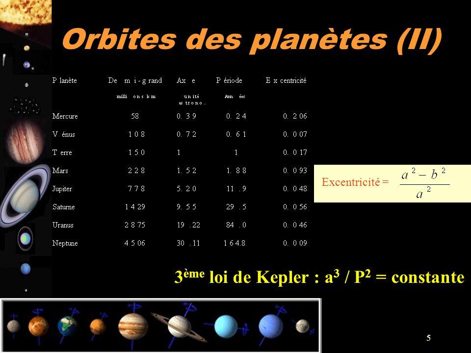 A. Doressoundiram 5 Excentricité = 3 ème loi de Kepler : a 3 / P 2 = constante Orbites des planètes (II)