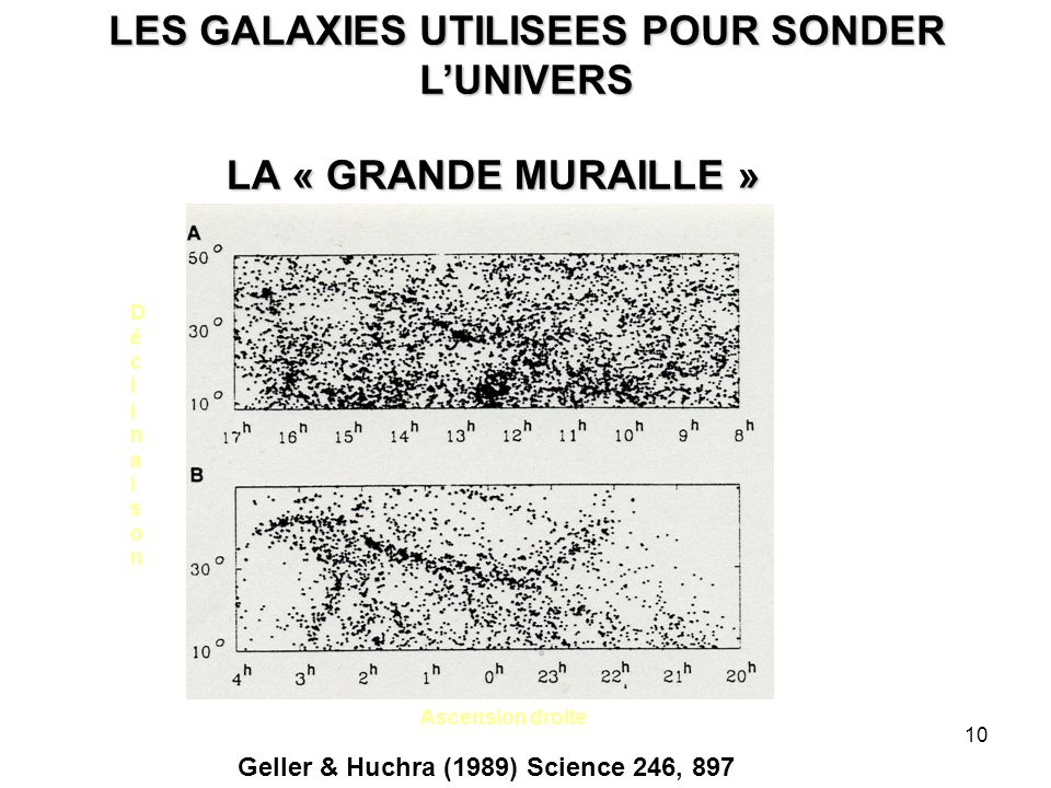 10 LA « GRANDE MURAILLE » Ascension droite DéclinaisonDéclinaison Geller & Huchra (1989) Science 246, 897 LES GALAXIES UTILISEES POUR SONDER L'UNIVERS