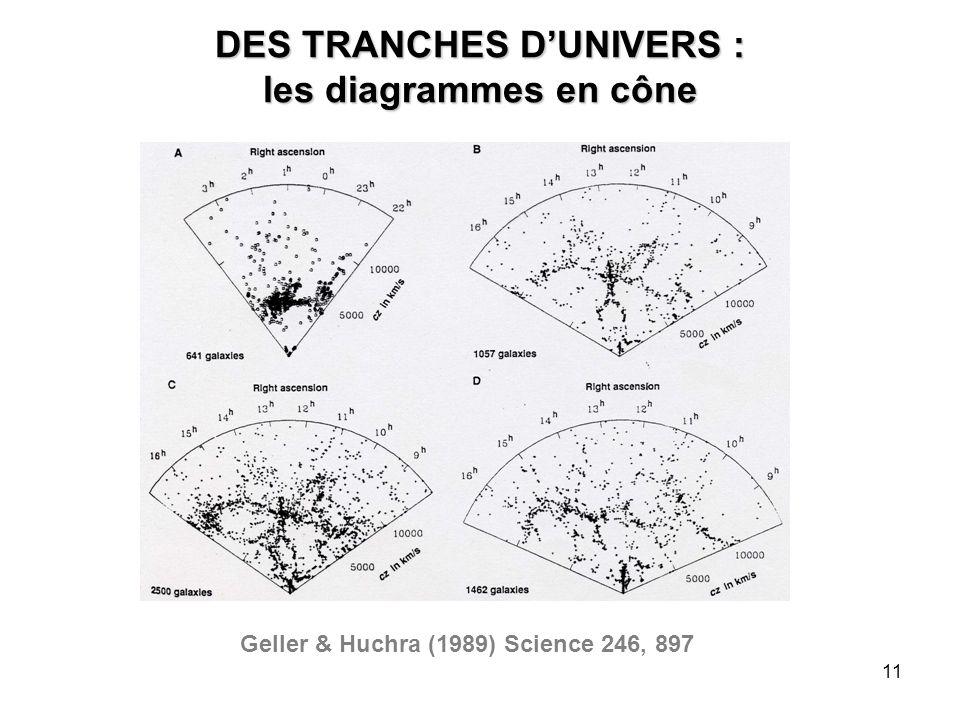 11 DES TRANCHES D'UNIVERS : les diagrammes en cône Geller & Huchra (1989) Science 246, 897