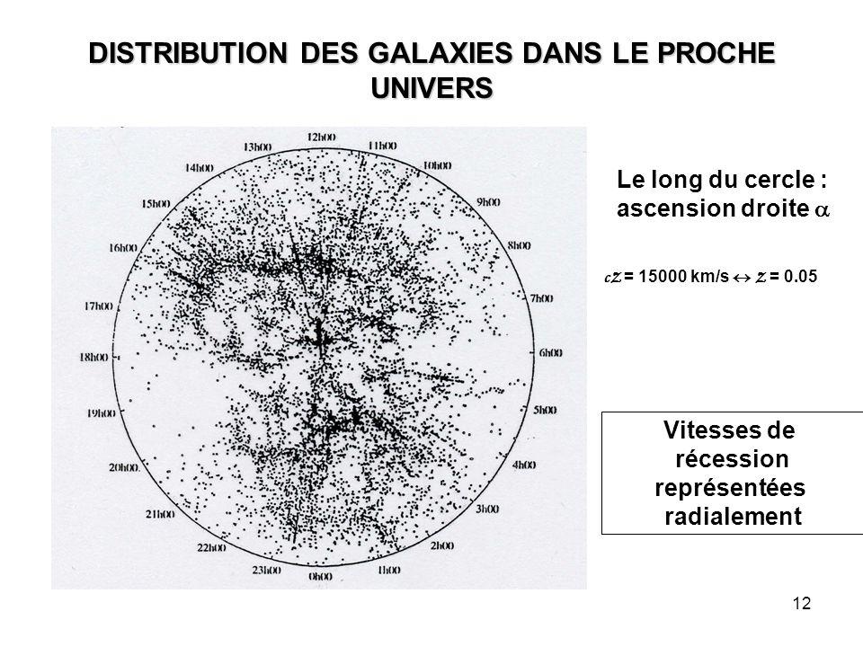 12 DISTRIBUTION DES GALAXIES DANS LE PROCHE UNIVERS Le long du cercle : ascension droite  cZ = 15000 km/s  Z = 0.05 Vitesses de récession représenté
