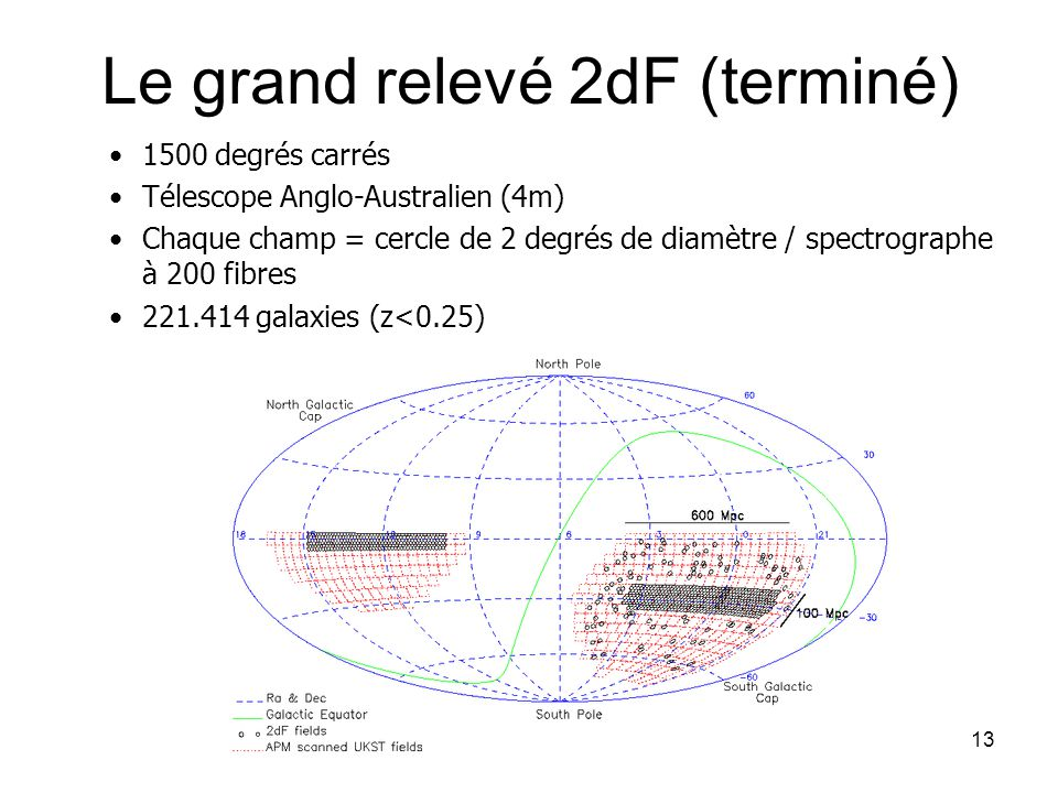13 Le grand relevé 2dF (terminé) 1500 degrés carrés Télescope Anglo-Australien (4m) Chaque champ = cercle de 2 degrés de diamètre / spectrographe à 20