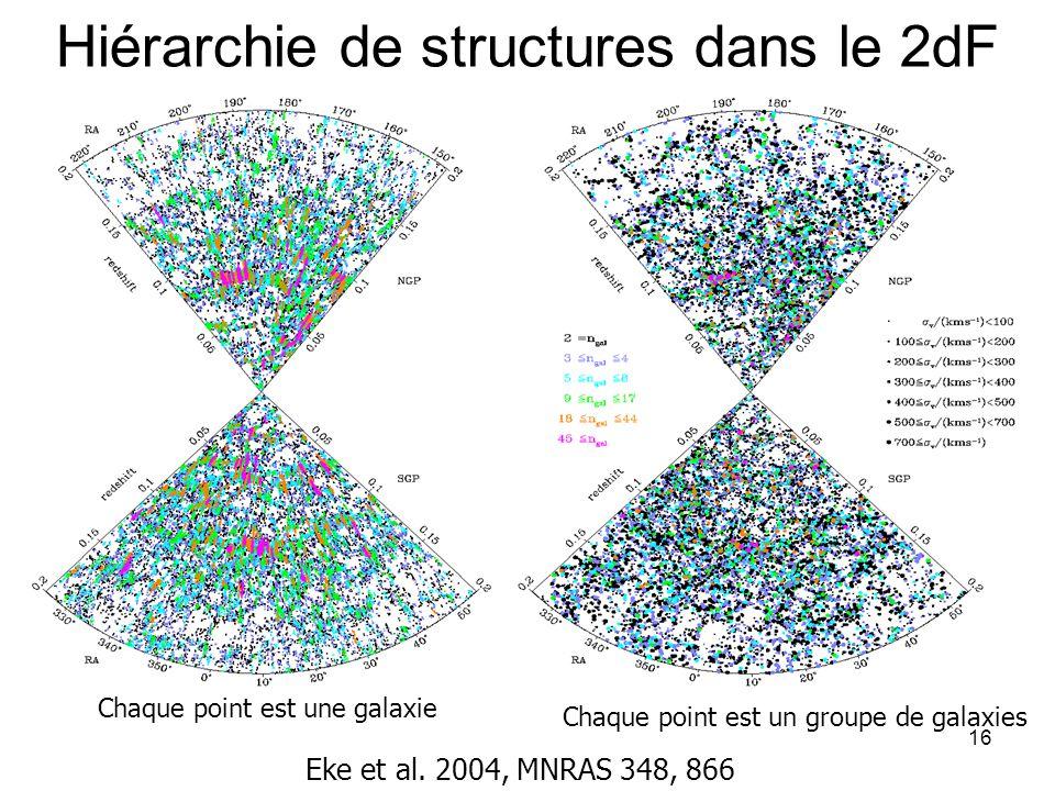 16 Hiérarchie de structures dans le 2dF Eke et al. 2004, MNRAS 348, 866 Chaque point est une galaxie Chaque point est un groupe de galaxies