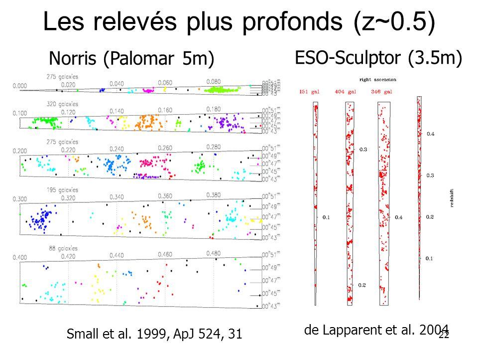 22 Les relevés plus profonds (z~0.5) ESO-Sculptor (3.5m) de Lapparent et al. 2004 Norris (Palomar 5m) Small et al. 1999, ApJ 524, 31