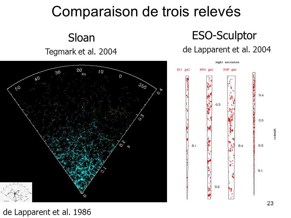 23 Comparaison de trois relevés Sloan ESO-Sculptor Tegmark et al. 2004 de Lapparent et al. 2004 CfA de Lapparent et al. 1986