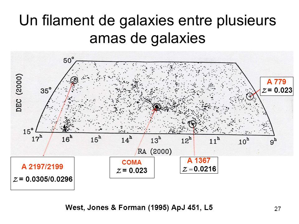 27 Un filament de galaxies entre plusieurs amas de galaxies A 2197/2199 Z = 0.0305/0.0296 COMA Z = 0.023 A 1367 Z = 0.0216 West, Jones & Forman (1995)