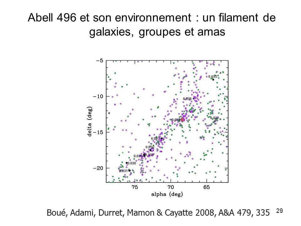 29 Abell 496 et son environnement : un filament de galaxies, groupes et amas Boué, Adami, Durret, Mamon & Cayatte 2008, A&A 479, 335