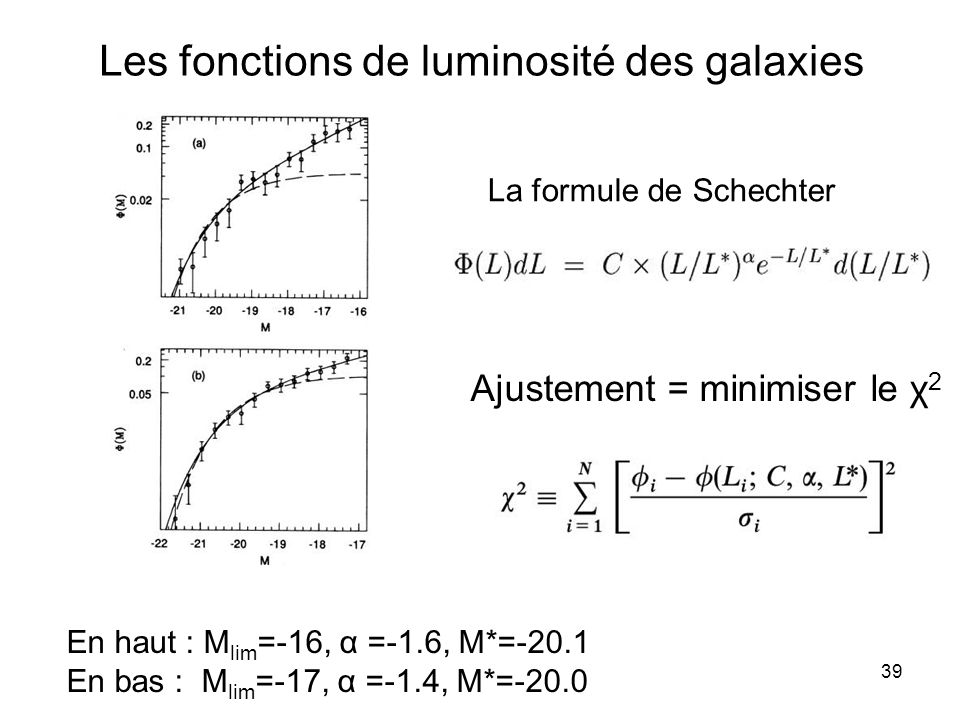 39 Les fonctions de luminosité des galaxies La formule de Schechter Ajustement = minimiser le χ 2 En haut : M lim =-16, α =-1.6, M*=-20.1 En bas : M l