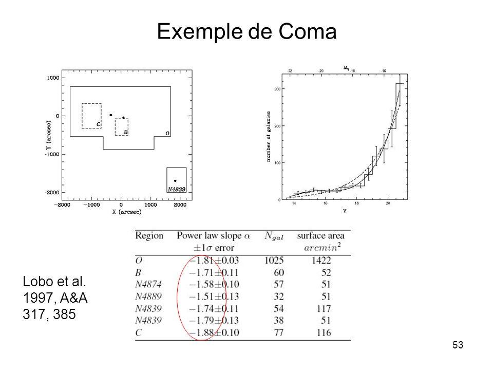 53 Exemple de Coma Lobo et al. 1997, A&A 317, 385